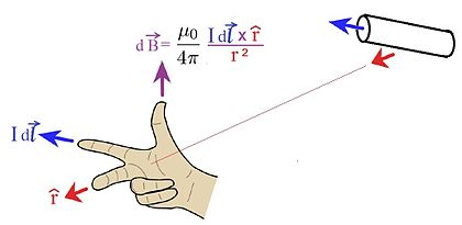 Magnetism clipart physics equation Wikiversity The Biot equations/Magnetic Savart
