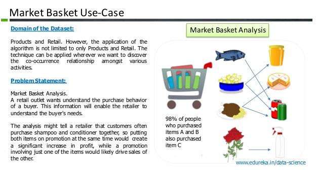 Market clipart organic food Analysis Analysis Consumer Birendra Basket