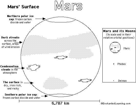 Mars clipart kindergarten science About images AMS Grade for