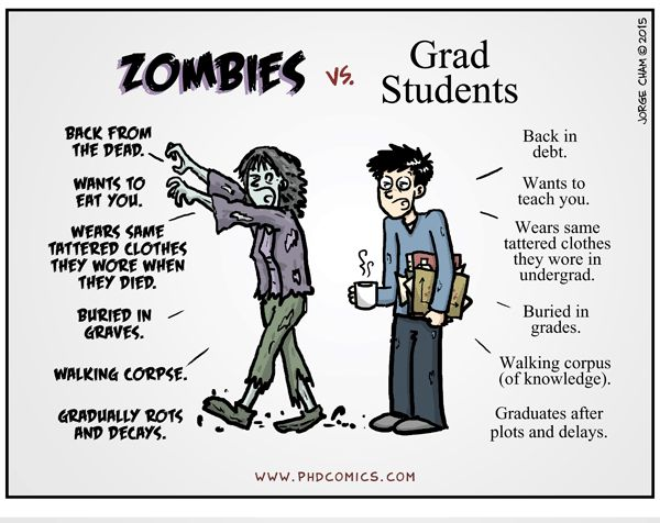 Maters clipart phd Cham Zombies 150 images Jorge