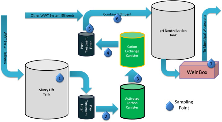 Maters clipart system analysis Schematic wastewater CMP conventional particle