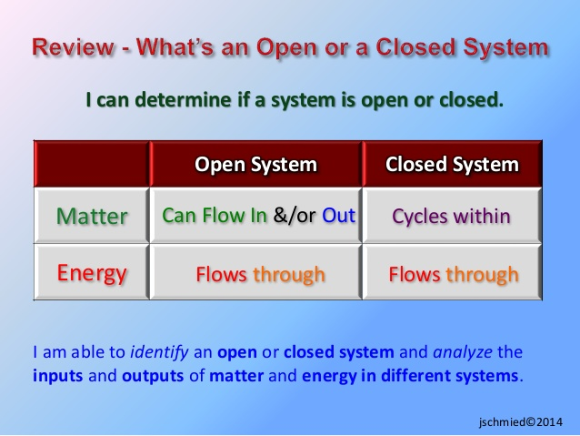 Maters clipart system analysis Physical closed Energy Systems &