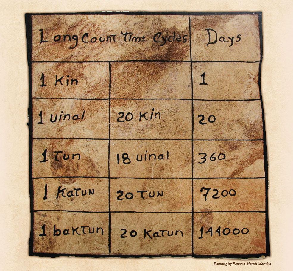 Mayan clipart ancient farming Living System Time Maya Calendar