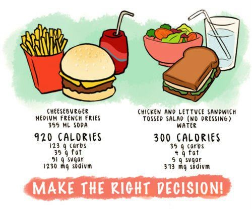 McDonald's clipart unhealthy diet Why Pin images McDonald's!!! on