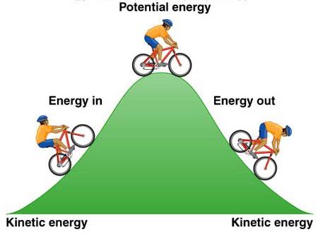 Mechanical clipart mechanical energy Report Kinetic Energy Energy Mechanical