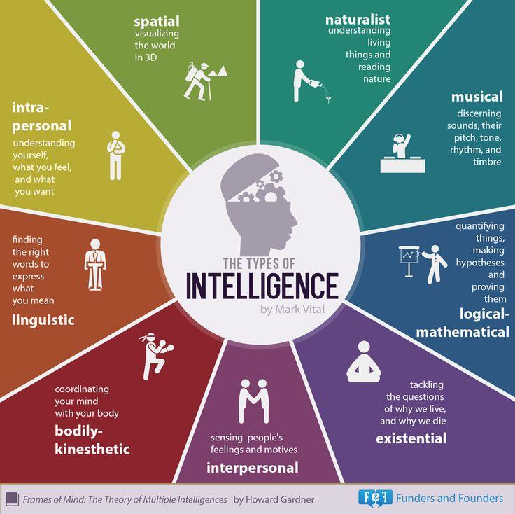 Meditation clipart existential intelligence Intelligences Multiple images on 48