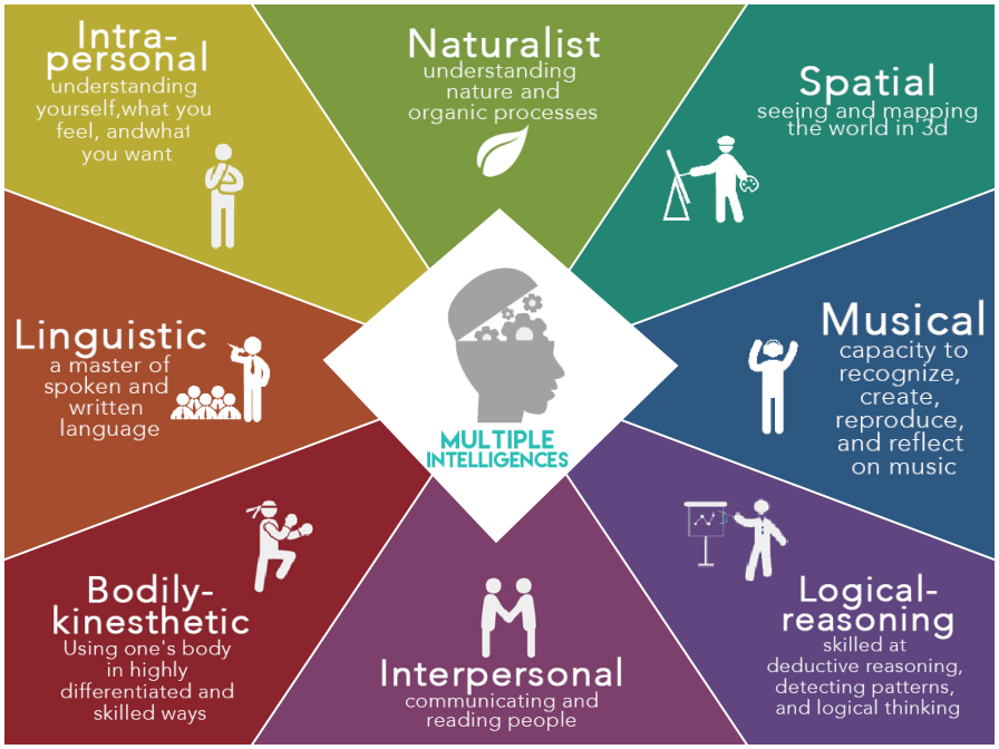 Meditation clipart existential intelligence Intelligences Multiple Which