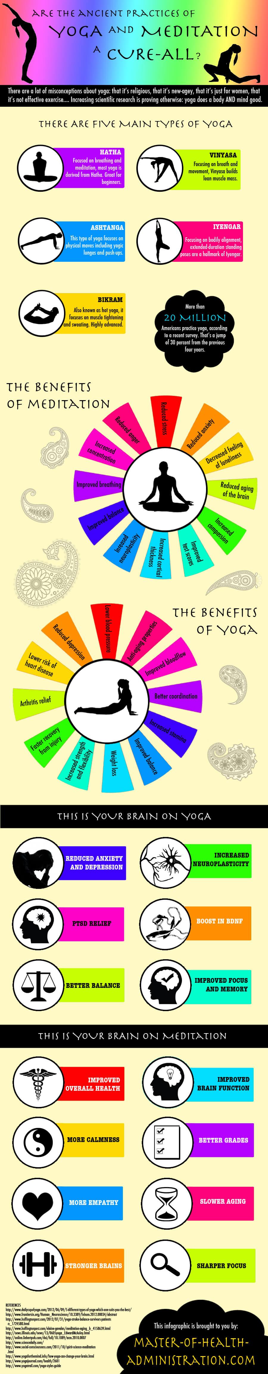 Meditation clipart good health Cure Ancient  the Yoga