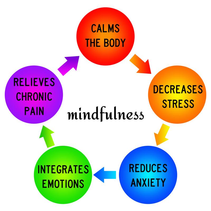 Meditation clipart mindfulness Mindfulness & Meditation Wellness Hedgecraft