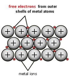 Metal clipart physical science Pinterest Metals this Pin and