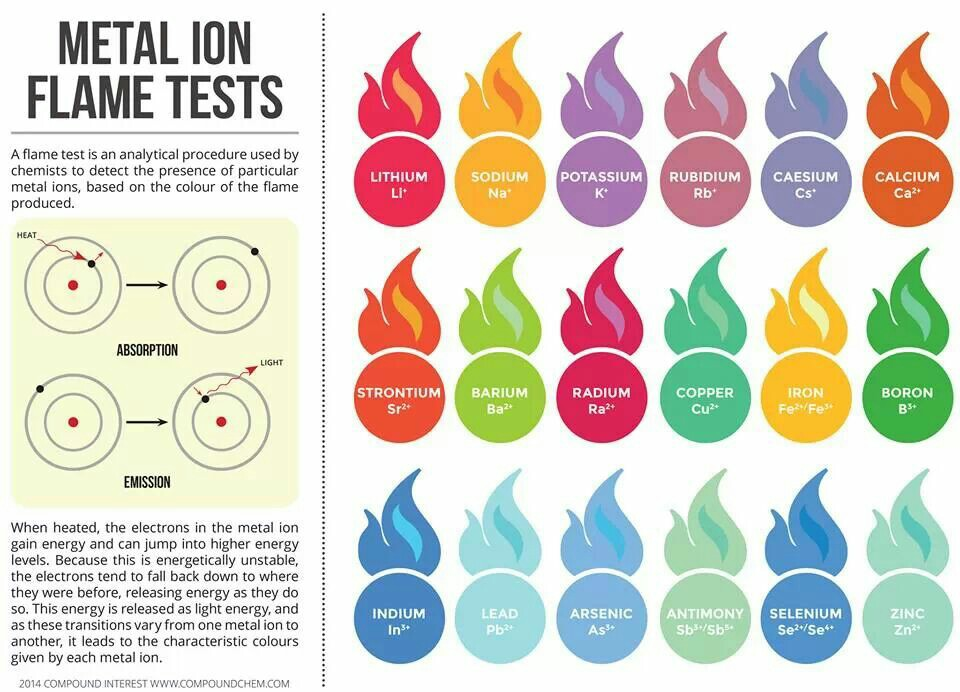 Metal clipart physical science  flame ion flame test