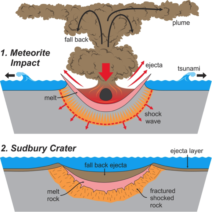 Meteor clipart impact Ago depth Lakehead years wide