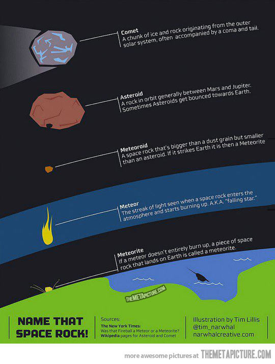 Meteor clipart meteoroid #Astronomy meteor and meteoroid Asteroid