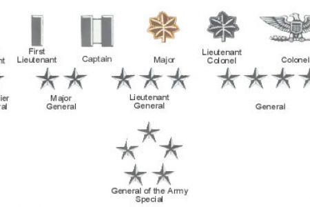Cornol clipart army general Rank Army military army Us