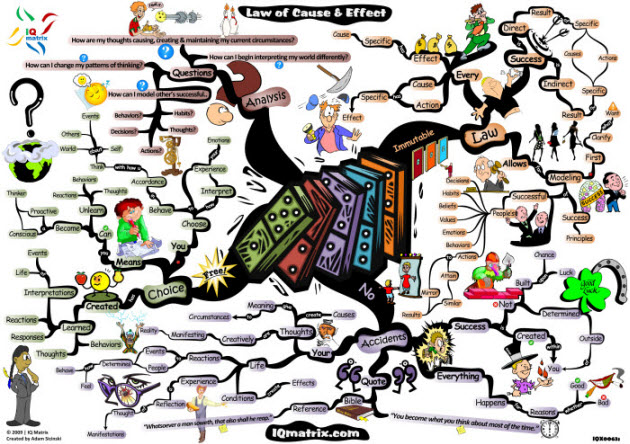 Mind clipart consequence Map Cause the by created