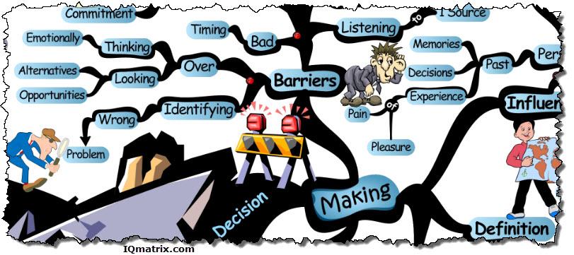 Mind clipart decision making   content/uploads/2013/11/makin iqmatrix blog