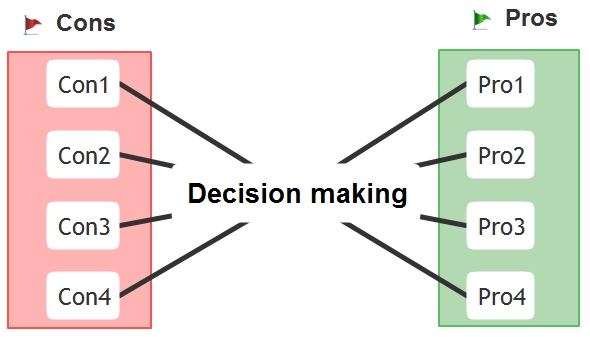 Mind clipart decision making Guide/picture/Decision  To conceptdraw www