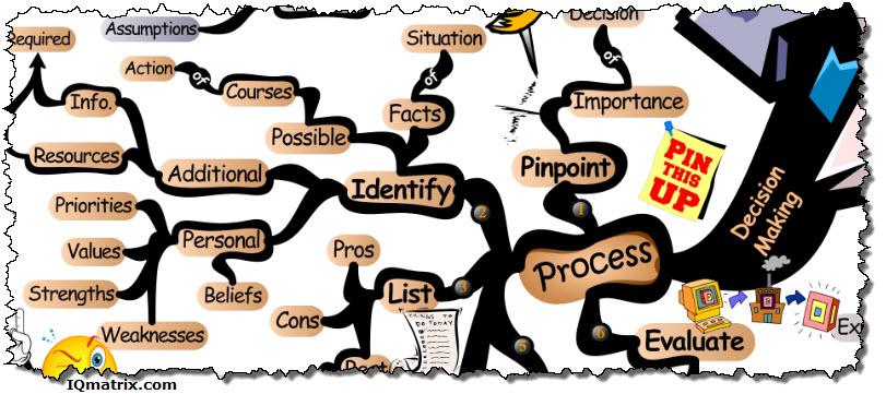 Mind clipart decision making   content/uploads/2013/11/explo iqmatrix blog
