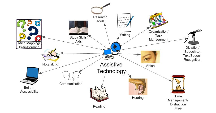 Mind clipart educational technology Everyone Map Technology Mind Writing