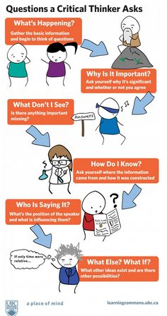Mind clipart educational technology What infographic Should Sticky the