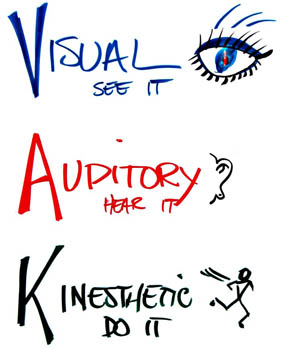 Mind clipart learning style Learning Visual Download Learning Clipart
