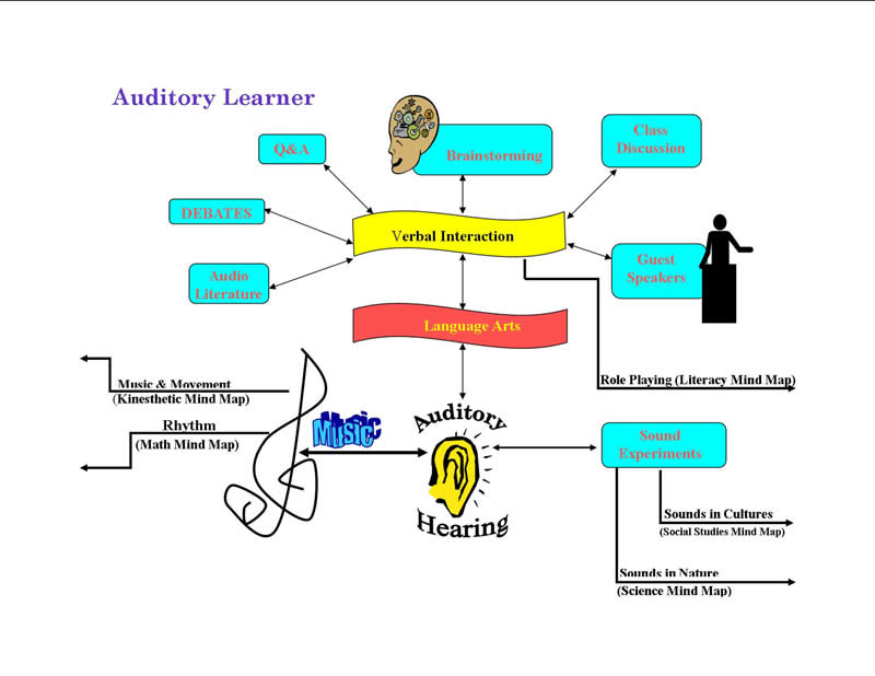 Mind clipart learning style My E STYLE Learner Auditory