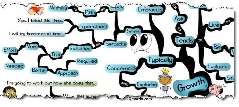 Mind clipart mindset Which Better and vs Growth