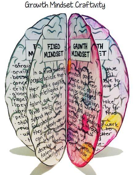 Mind clipart mindset Mindset Pinterest images Brain Growth