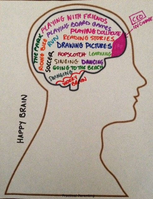 Mind clipart self talk Worries Happy Brain counseling images