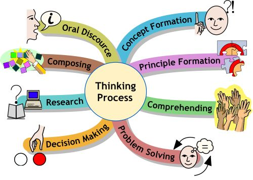 Mind clipart thinking skill About Questioning on images and