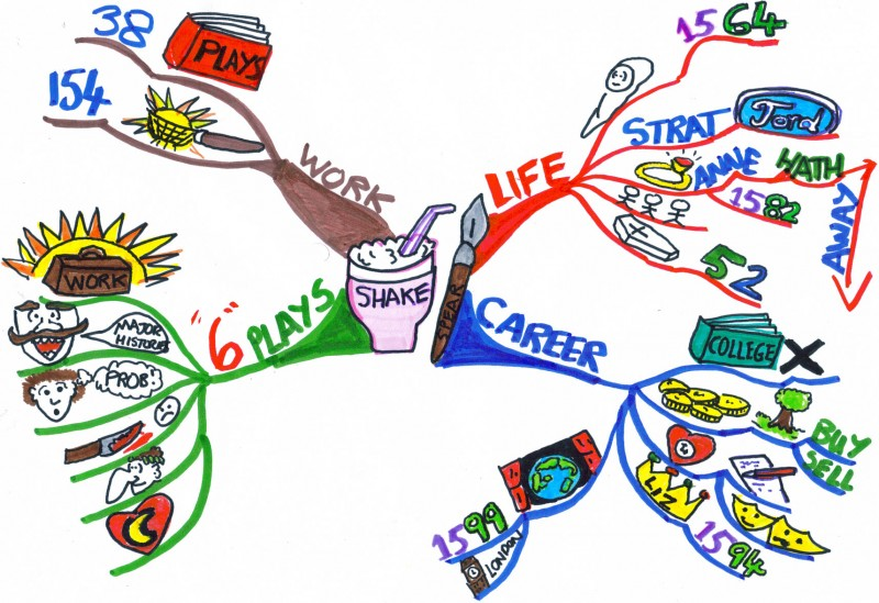 Mind clipart visual learning Learning Shakespeare's Mind generate about