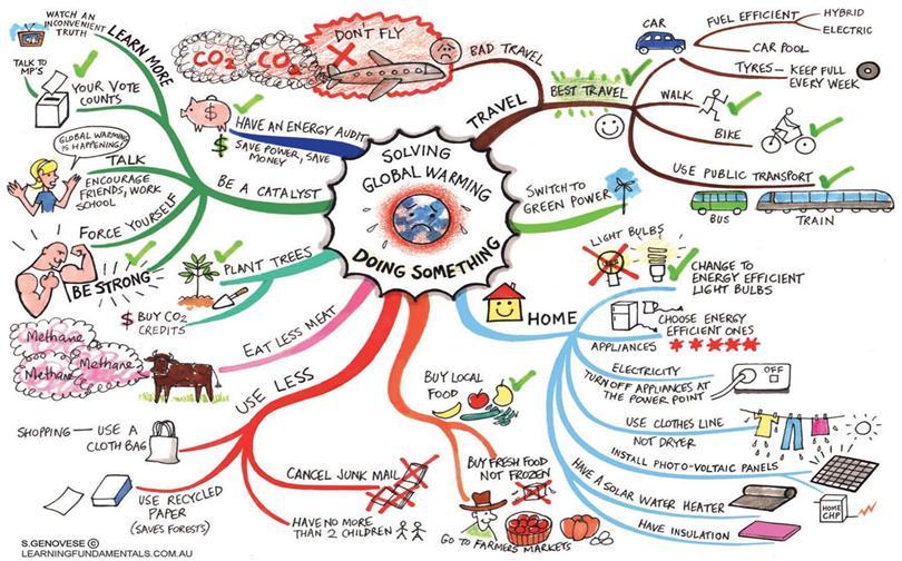Mind clipart visual learning Visual Visual Skills Corner: Learning