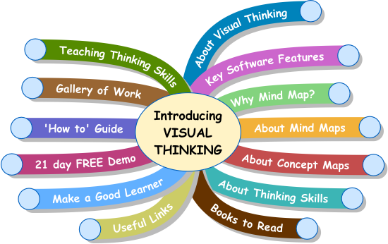 Mind clipart visual learning (72+) visual art Clipart Learning