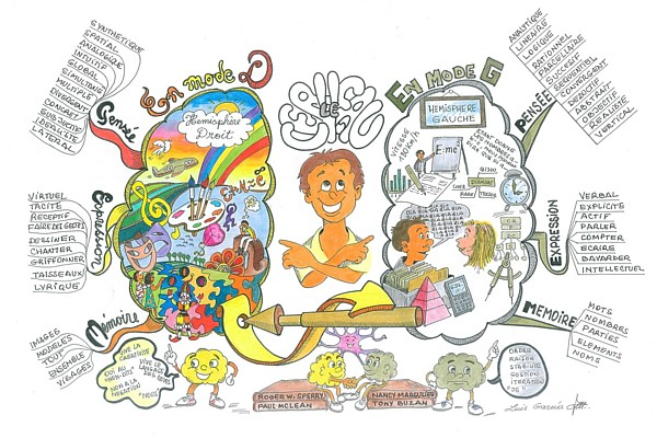 Mind clipart visual learning Maps Brain map Mind #psicotuiters