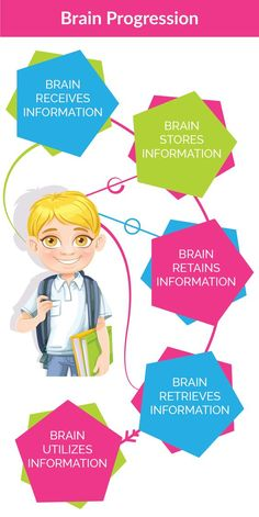 Mindteaser clipart working memory And Kid Working Process Memories