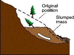 Mud clipart mudslide 14 Google landslide Pinterest diagram