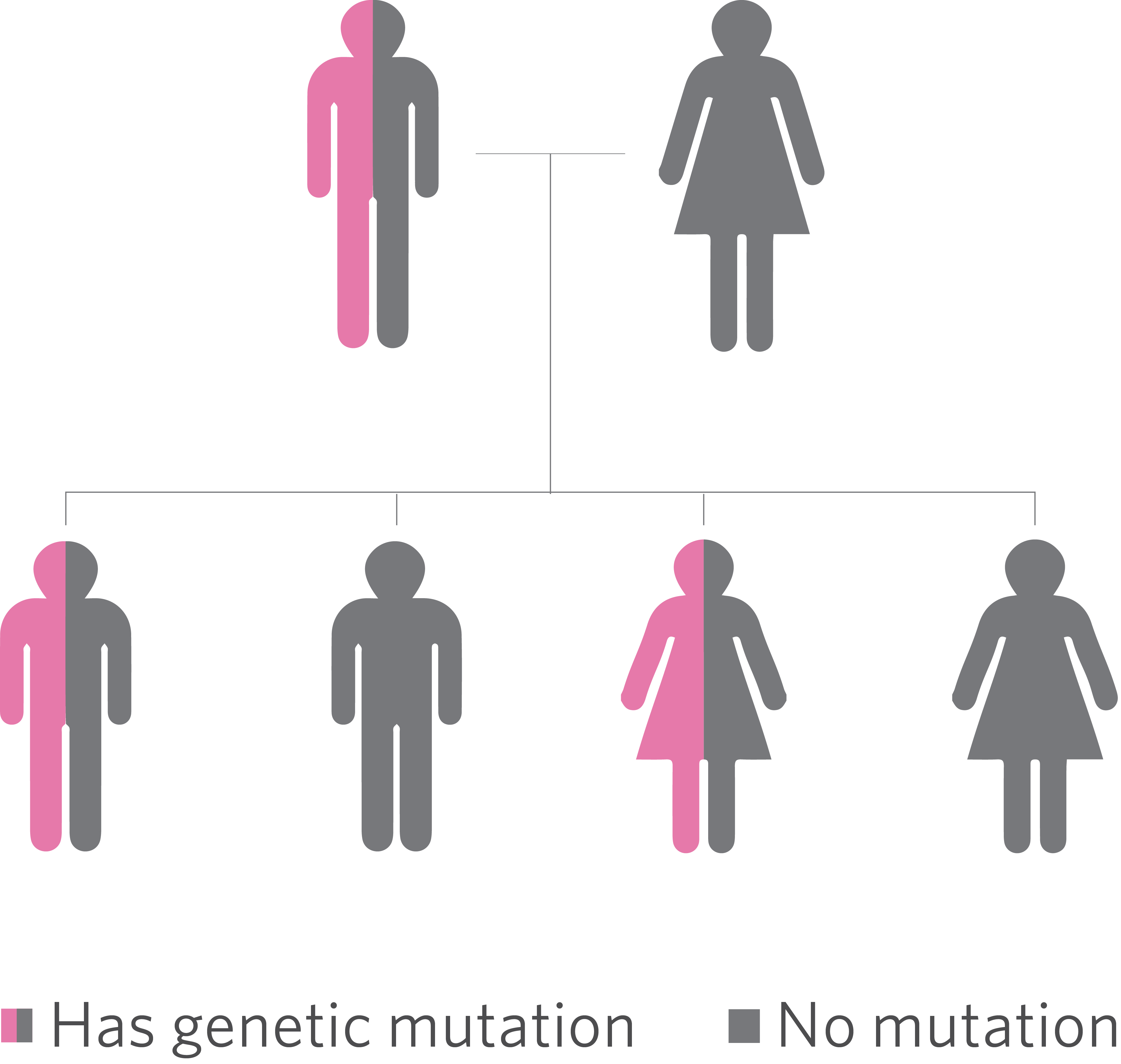 Mutant clipart heredity Is Ambry New inherited Cancer