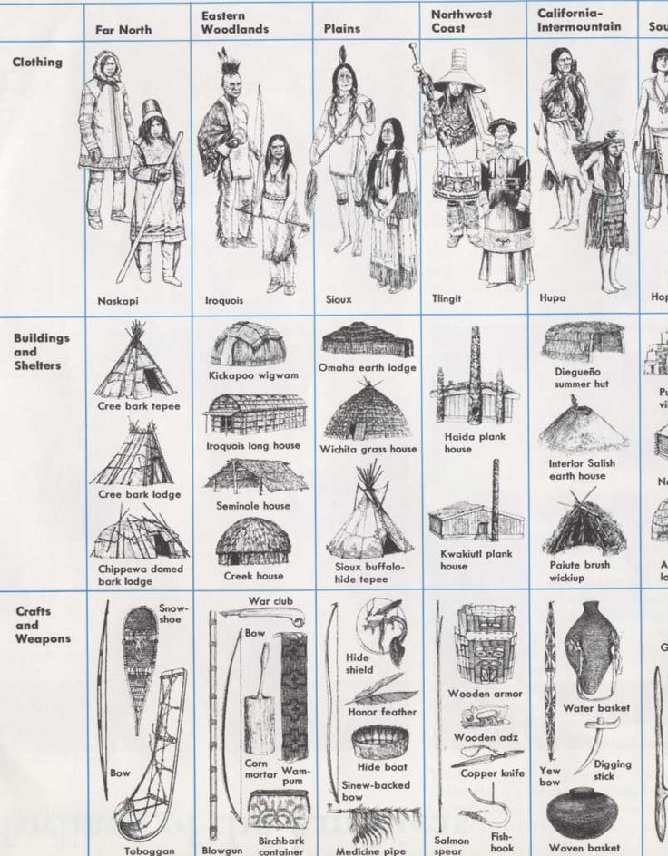 Native American clipart angry Ideas Pinterest on American Best