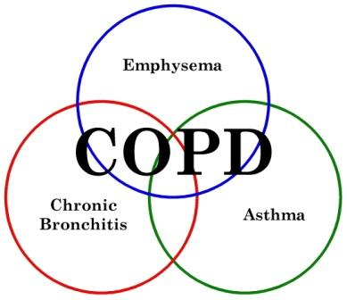 No Smoking clipart copd Prevent Pulmonary (COPD): Chronic Obstructive