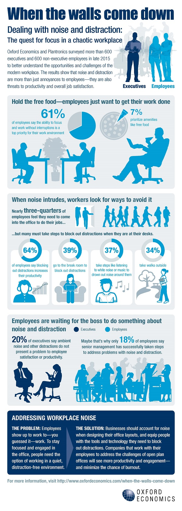 Noise clipart at work Infographic dealing Things Biz 11