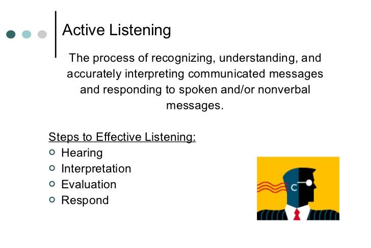 Noise clipart effective listening Effective Active Listening Communication Skills