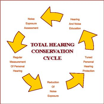 Noise clipart hard hearing Noise Assessment Induced Protection Australia