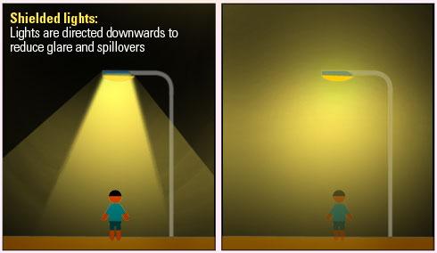 Noise clipart light pollution Noise Light pollution 1ºA OUR