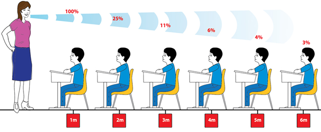 Noise clipart quite Classrooms quiet pollution needs in