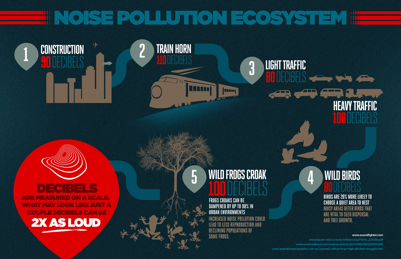 Traffic clipart sound pollution Infographic how Pollution effects The