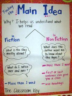 Notice clipart main idea Teach to Reading 3rd
