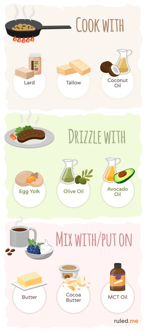 Oil clipart food group Me List: fats Know Diet