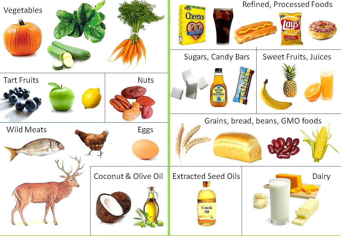 Oil clipart healthy junk food Cravings Eat Five: and to