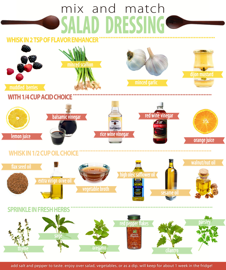 Choice clipart recipe Salad chart @delishknowledge  dressings