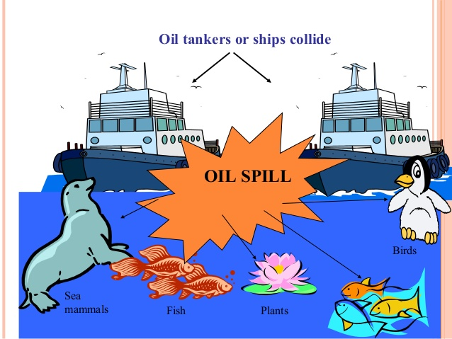 Pollution clipart sea pollution 2015 (haze) Oil elearning p6
